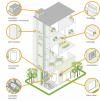 Le bâtiment au coeur des enjeux énergétiques - © source Schneider électrique