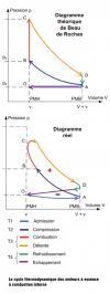 Le cycle thermodynamique des moteurs à essence à combustion interne