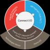Le principe de Connect I/O
