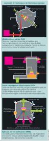 Les procédés de l'oxytronique et de l'électronique organique