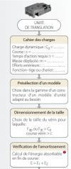 Les unités de translation pneumatiques