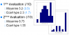 La comparaison entre les résultats en classe inversée (en noir) et les résultats en cours « classique » (en bleu entre parenthèses) à la première évaluation parle d'elle-même.