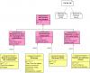 Le diagramme d'exigence de recyclage et de valorisation en fin de vie du produit