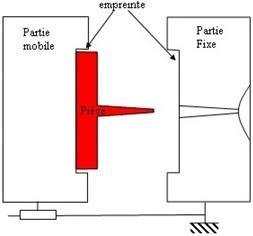 Injection plastique (moule ouvert)